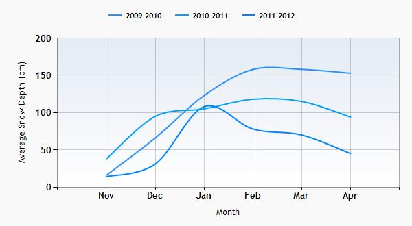 Arabba snow history graph