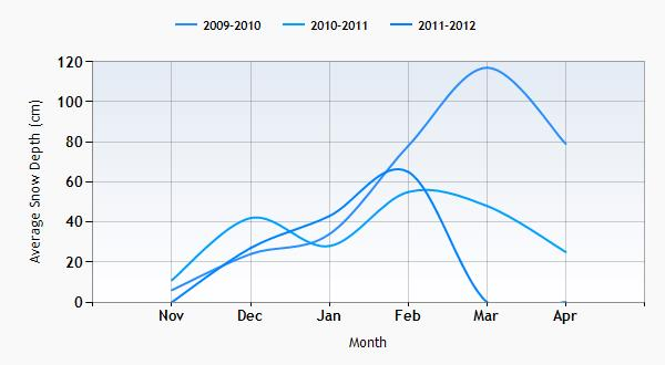 Bayerischzell snow history graph