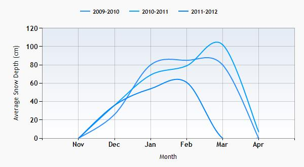 Bromley Mountain snow history graph