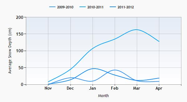 Cairngorm snow history graph