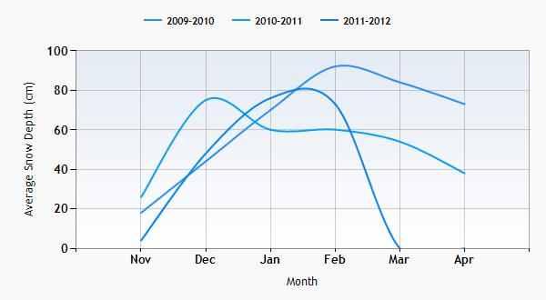Chateaux d'Oex snow history graph