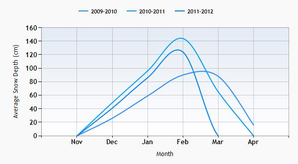 Crystal Mountain snow history graph