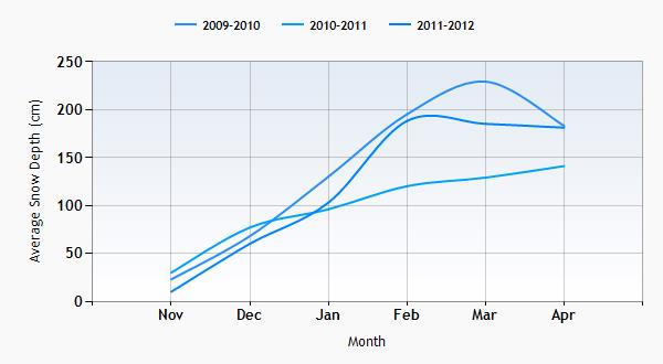 Gstaad snow history graph