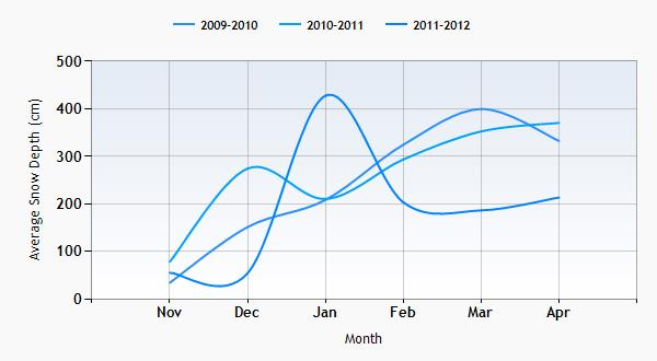 Mammoth Mountain snow history graph
