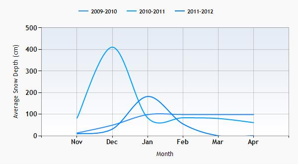 Ortisei snow history graph
