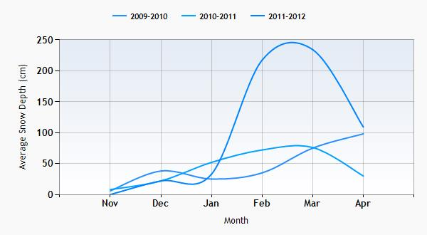 Pamporovo snow history graph