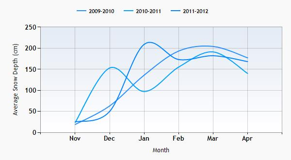 Park City snow history graph