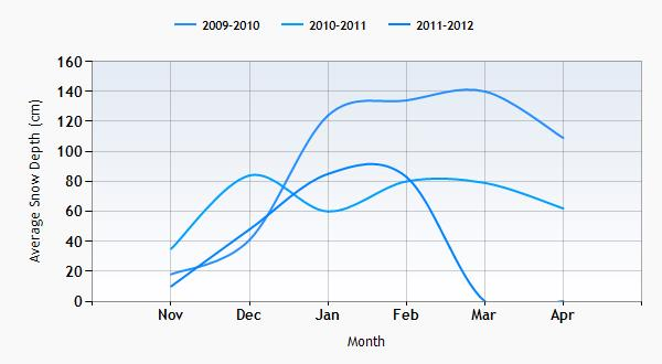 Scuol snow history graph