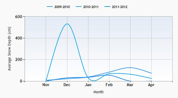 Spitzingsee snow history graph