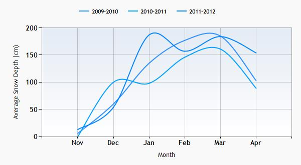 The Canyons snow history graph