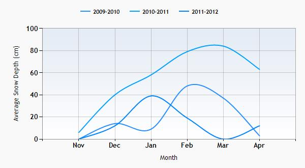 The Lecht snow history graph