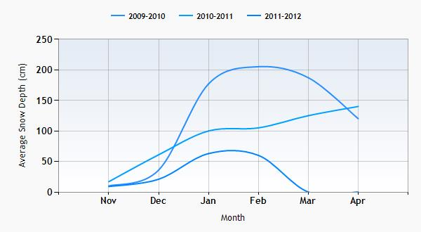 Valberg snow history graph